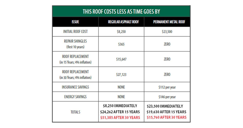 Cost Comparison Page 3